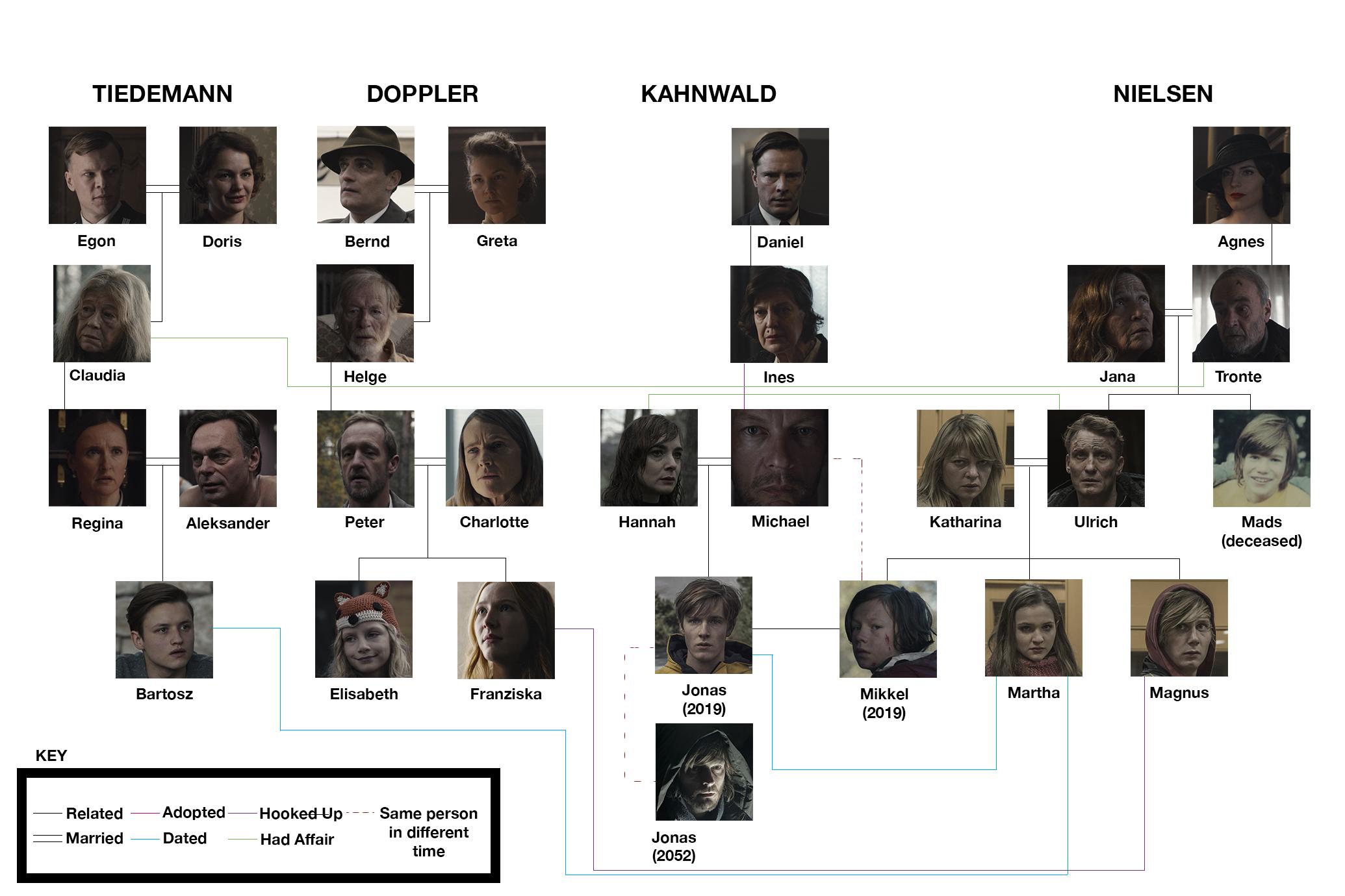 dark serie family tree